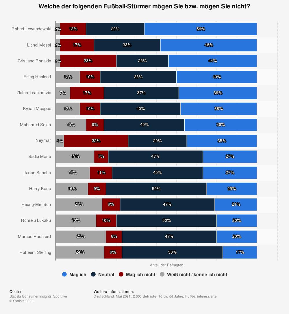 Statistik: Welche der folgenden Fußball-Stürmer mögen Sie bzw. mögen Sie nicht?   Statista