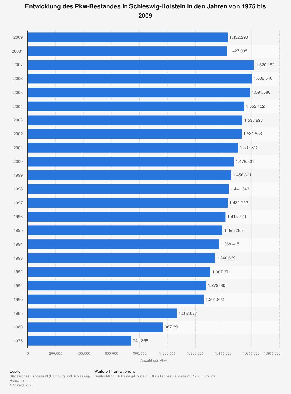 Statistik: Entwicklung des Pkw-Bestandes in Schleswig-Holstein in den Jahren von 1975 bis 2009 | Statista