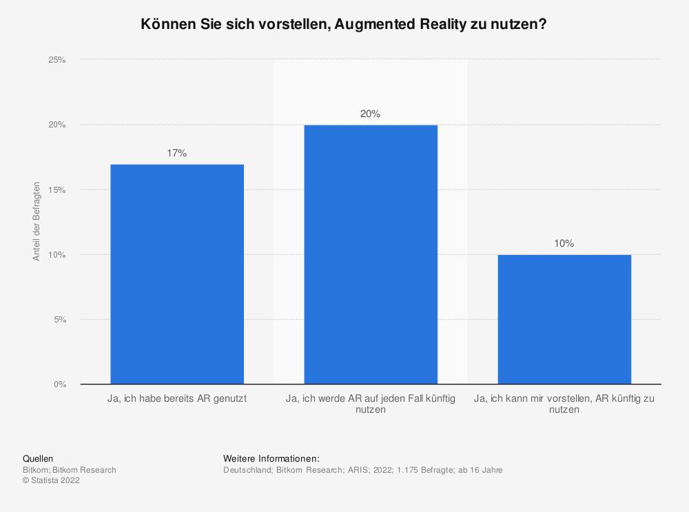 Statistik: Können Sie sich vorstellen, Augmented Reality zu nutzen?   Statista