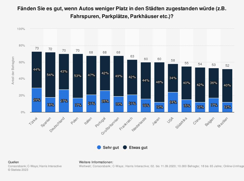 Statistik: Fänden Sie es gut, wenn Autos weniger Platz in den Städten zugestanden würde (z.B. Fahrspuren, Parkplätze, Parkhäuser etc.)? | Statista