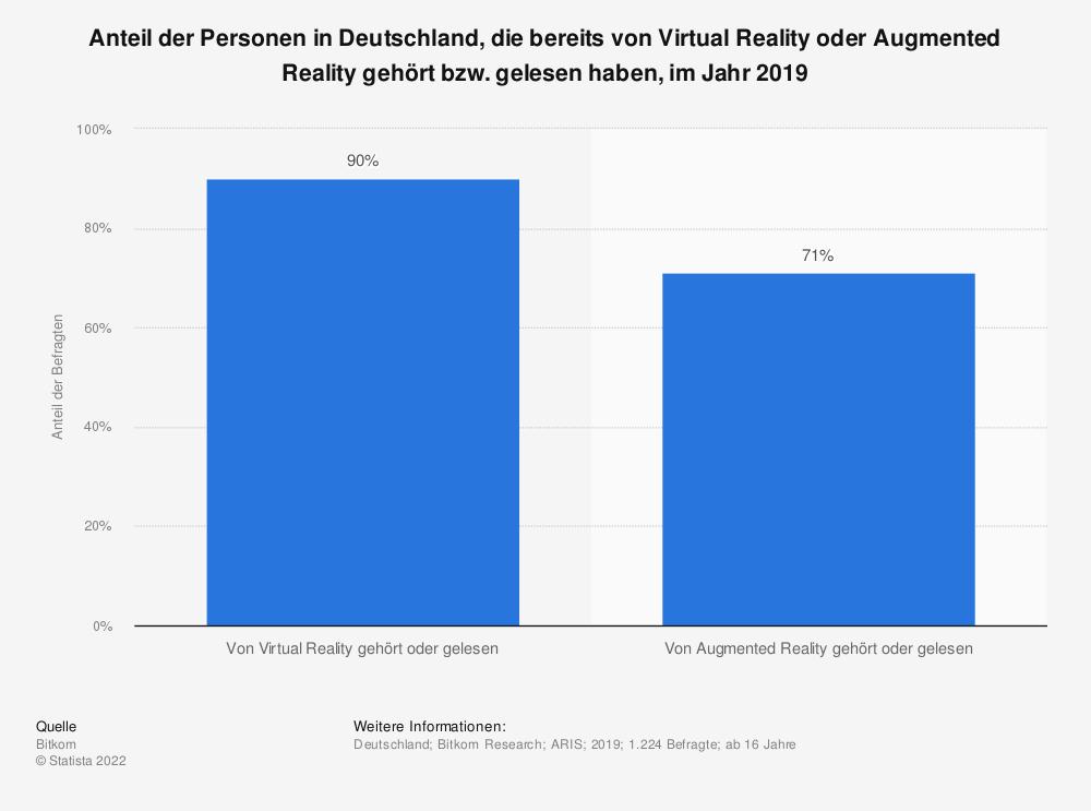 Statistik: Anteil der Personen in Deutschland, die bereits von Virtual Reality oder Augmented Reality gehört bzw. gelesen haben, im Jahr 2019 | Statista