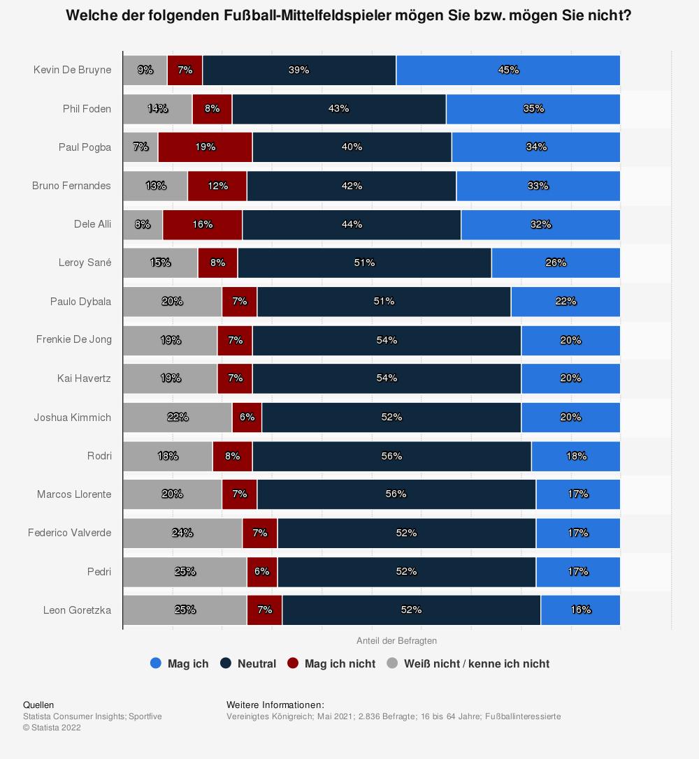 Statistik: Welche der folgenden Fußball-Mittelfeldspieler mögen Sie bzw. mögen Sie nicht? | Statista
