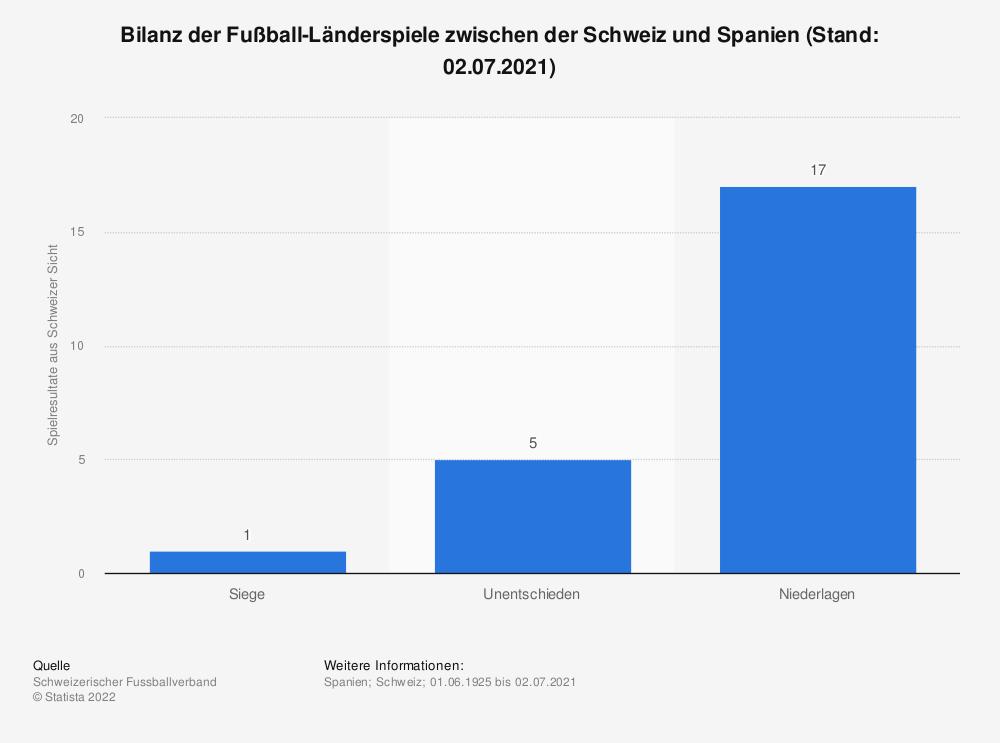 Statistik: Bilanz der Fußball-Länderspiele zwischen der Schweiz und Spanien (Stand: 02.07.2021)   Statista