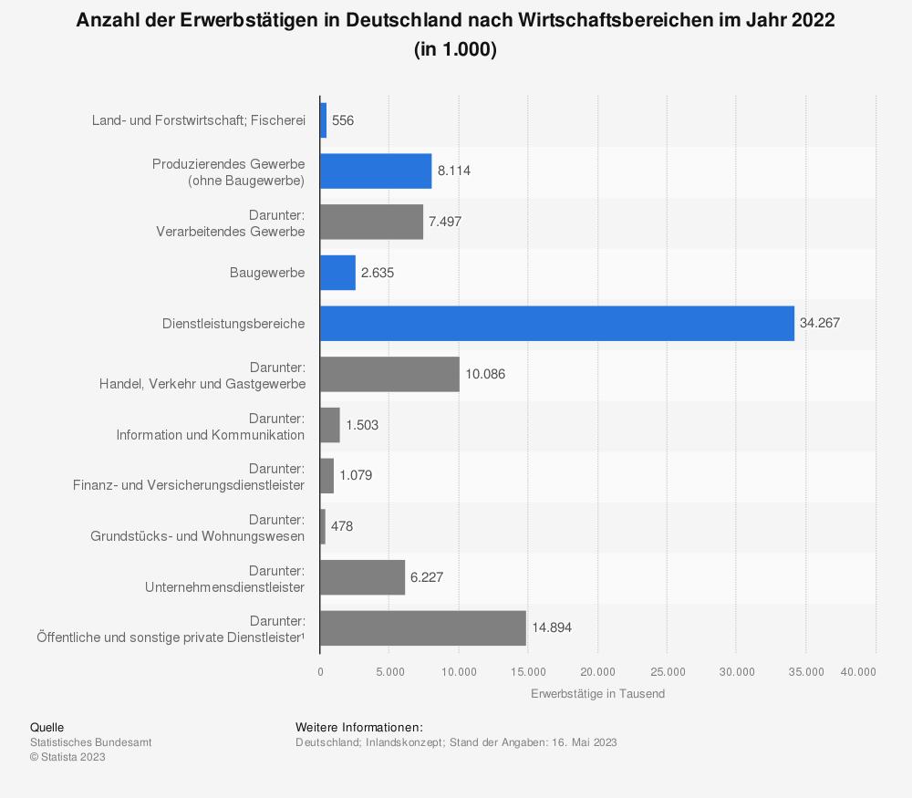 Statistik: Anzahl der Erwerbstätigen in Deutschland nach Wirtschaftsbereichen im Jahr 2019 (in 1.000) | Statista