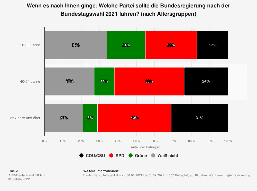 Statistik: Wenn es nach Ihnen ginge: Welche Partei sollte die Bundesregierung nach der Bundestagswahl 2021 führen? (nach Altersgruppen)   Statista