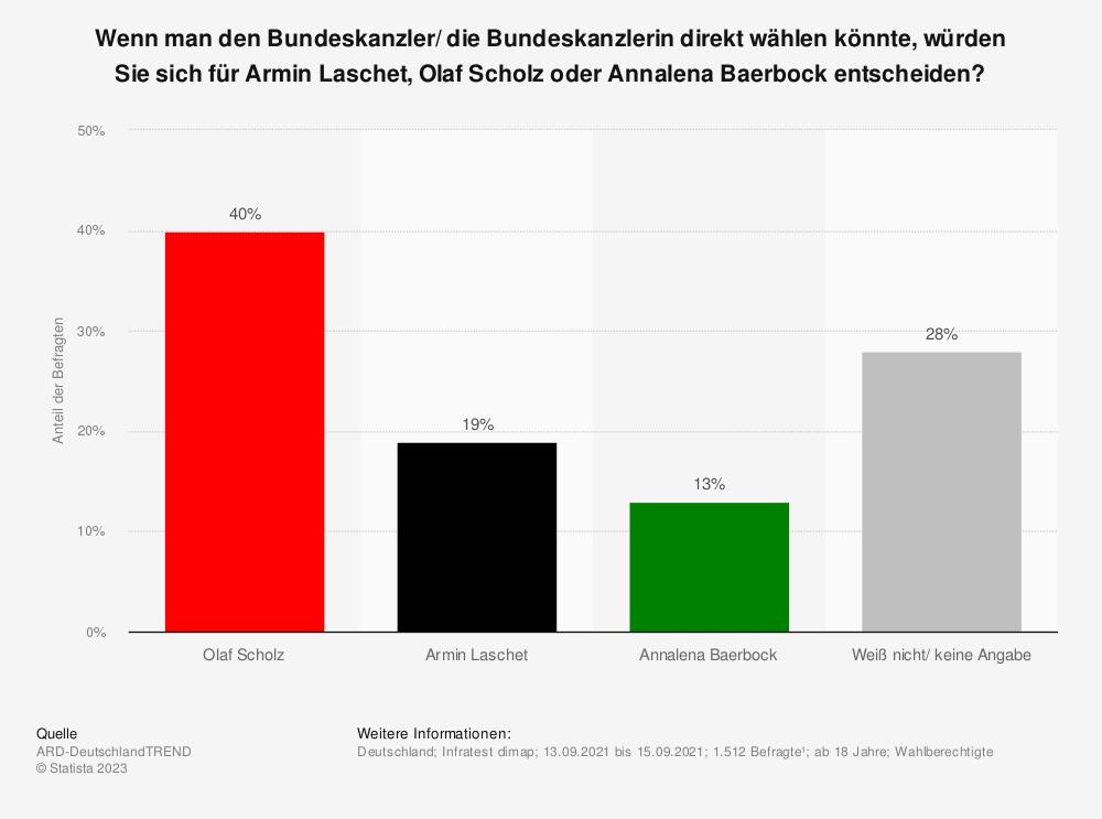 Statistik: Wenn man den Bundeskanzler/ die Bundeskanzlerin direkt wählen könnte, würden Sie sich für Armin Laschet, Olaf Scholz oder Annalena Baerbock entscheiden?   Statista