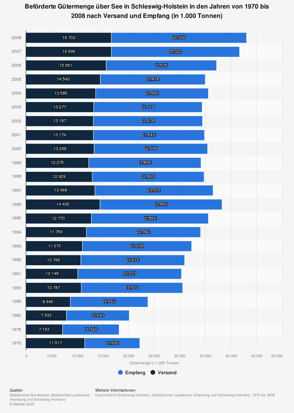 Statistik: Beförderte Gütermenge über See in Schleswig-Holstein in den Jahren von 1970 bis 2008 nach Versand und Empfang (in 1.000 Tonnen) | Statista