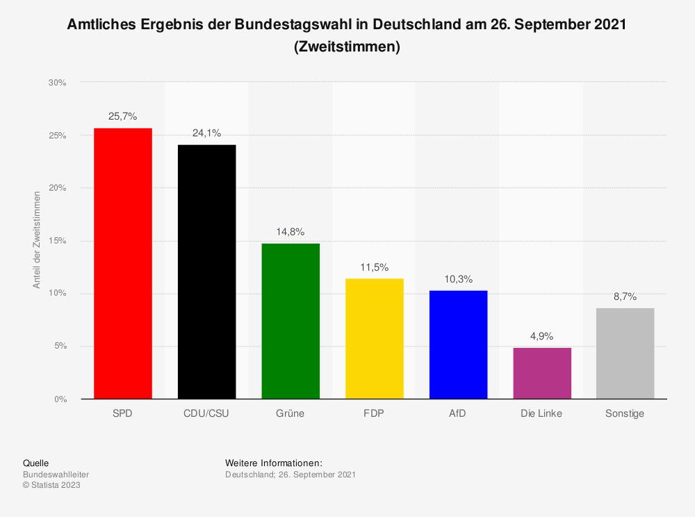 Statistik: Vorläufiges Ergebnis der Bundestagswahl in Deutschland am 26. September 2021 (Zweitstimmen) | Statista