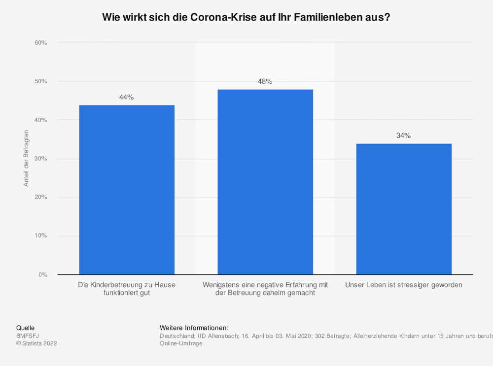 Statistik: Wie wirkt sich die Corona-Krise auf Ihr Familienleben aus?   Statista