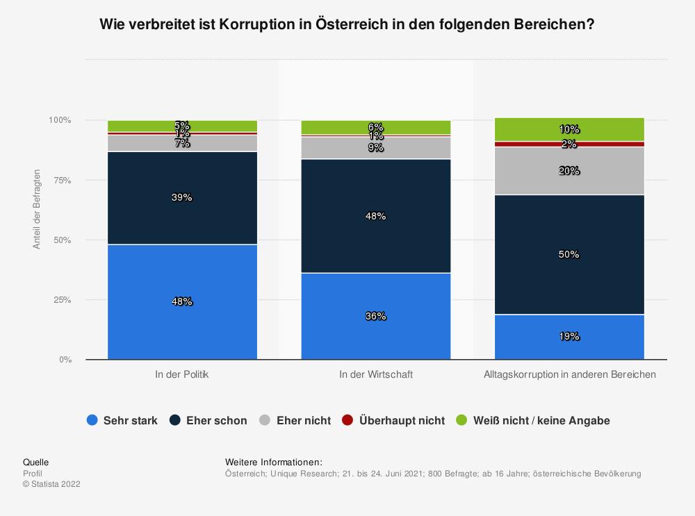 Statistik: Wie verbreitet ist Korruption in Österreich in den folgenden Bereichen? | Statista
