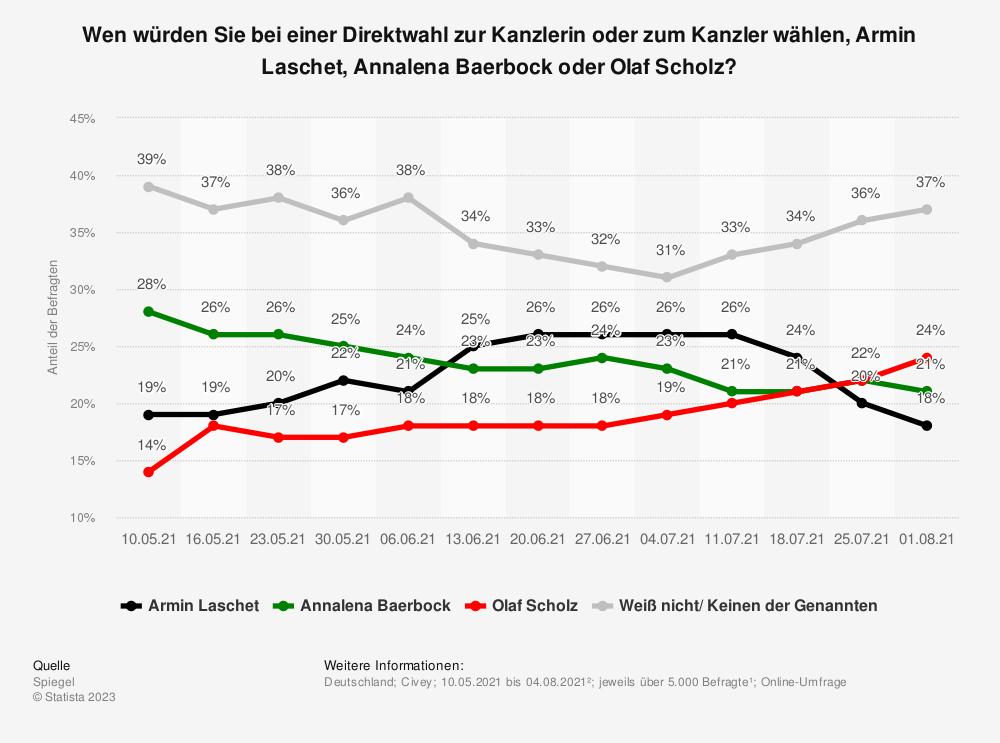 Statistik: Wen würden Sie bei einer Direktwahl zur Kanzlerin oder zum Kanzler wählen, Armin Laschet, Annalena Baerbock oder Olaf Scholz? | Statista
