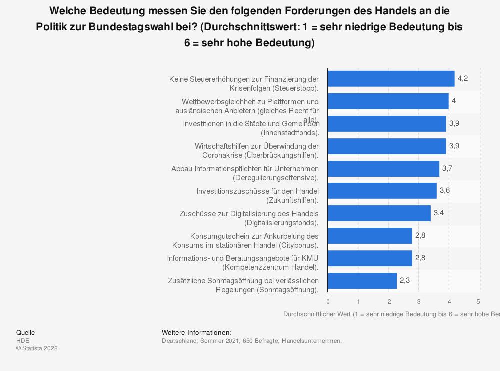 Statistik: Welche Bedeutung messen Sie den folgenden Forderungen des Handels an die Politik zur Bundestagswahl bei? (Durchschnittswert: 1 = sehr niedrige Bedeutung bis 6 = sehr hohe Bedeutung)   Statista