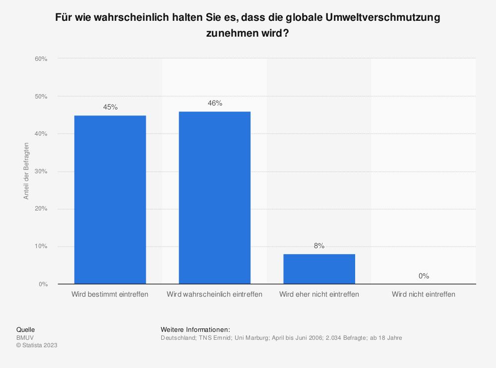 Statistik: Für wie wahrscheinlich halten Sie es, dass die globale Umweltverschmutzung zunehmen wird? | Statista