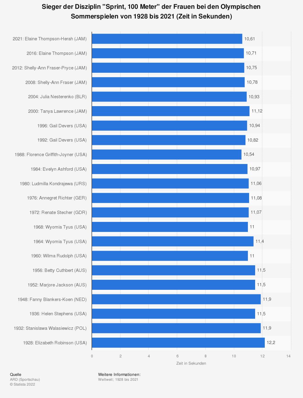 """Statistik: Sieger der Disziplin """"Sprint, 100 Meter"""" der Frauen bei den Olympischen Sommerspielen von 1928 bis 2021 (Zeit in Sekunden)   Statista"""
