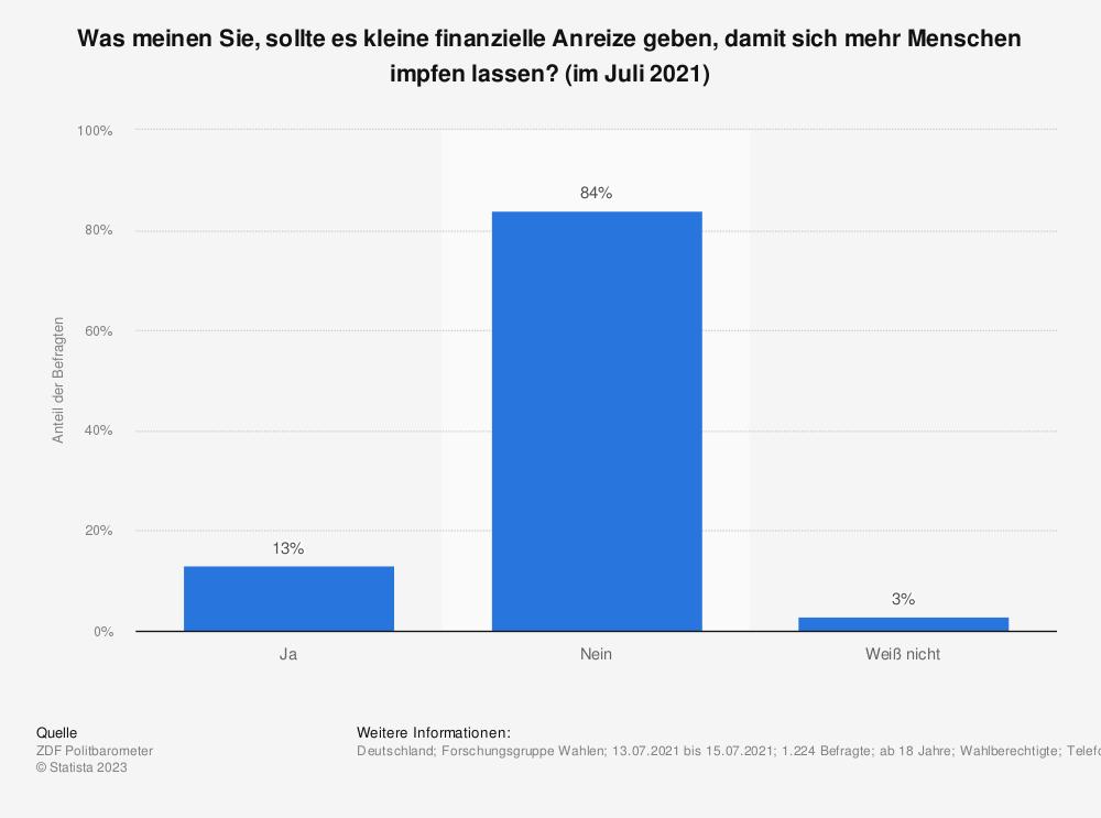 Statistik: Was meinen Sie, sollte es kleine finanzielle Anreize geben, damit sich mehr Menschen impfen lassen? (im Juli 2021) | Statista