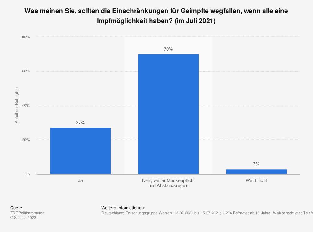 Statistik: Was meinen Sie, sollten die Einschränkungen für Geimpfte wegfallen, wenn alle eine Impfmöglichkeit haben? (im Juli 2021) | Statista
