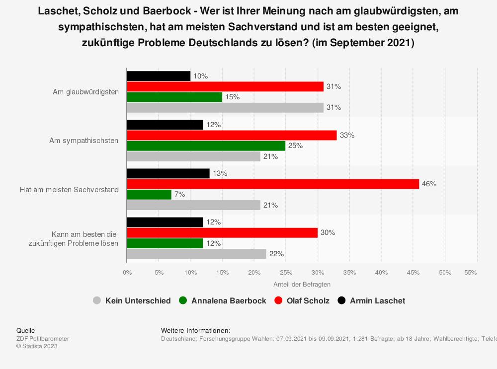 Statistik: Laschet, Scholz und Baerbock - Wer  ist Ihrer Meinung nach am glaubwürdigsten, am sympathischsten, hat am meisten Sachverstand und ist am besten geeignet, zukünftige Probleme Deutschlands zu lösen? (im September 2021) | Statista