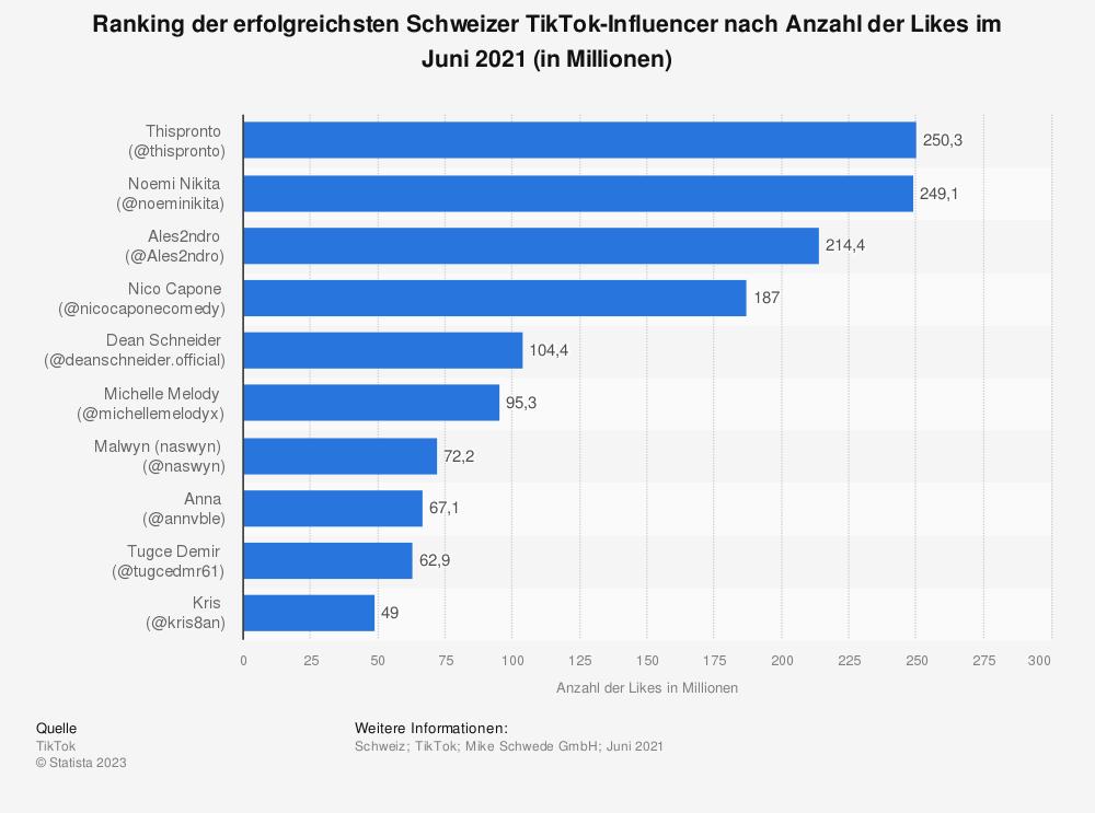 Statistik: Ranking der erfolgreichsten Schweizer TikTok-Influencer nach Anzahl der Likes im Juni 2021 (in Millionen) | Statista