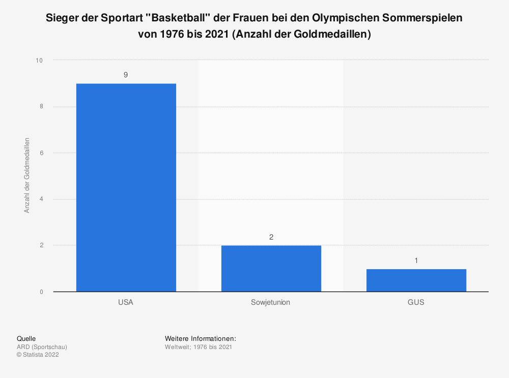 """Statistik: Sieger der Sportart """"Basketball"""" der Frauen bei den Olympischen Sommerspielen von 1976 bis 2021 (Anzahl der Goldmedaillen)   Statista"""