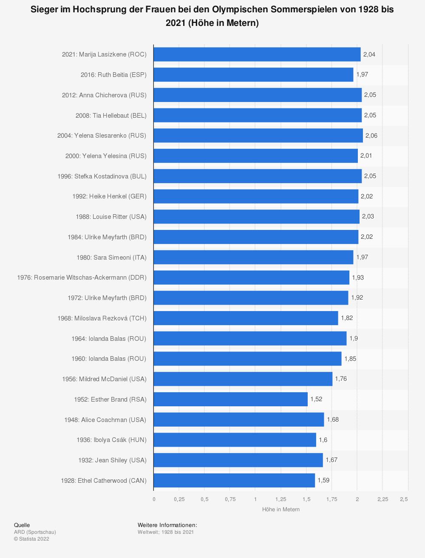 Statistik: Sieger im Hochsprung der Frauen bei den Olympischen Sommerspielen von 1928 bis 2021 (Höhe in Metern) | Statista