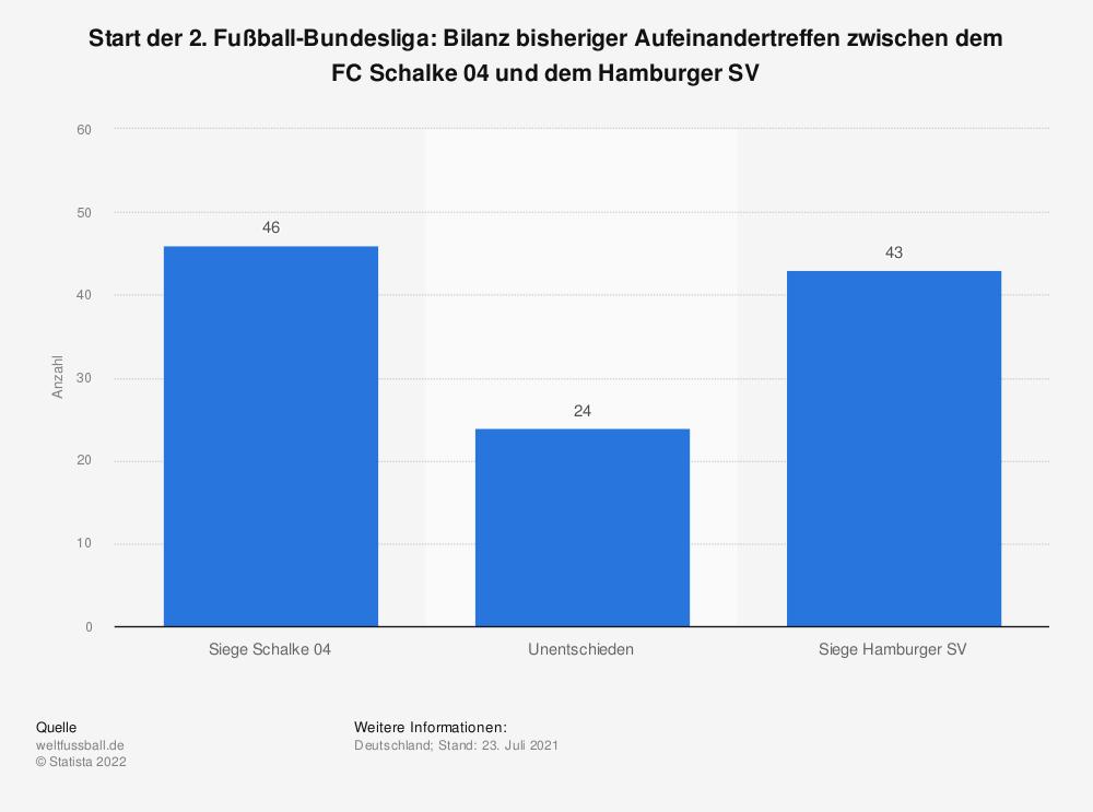 Statistik: Start der 2. Fußball-Bundesliga: Bilanz bisheriger Aufeinandertreffen zwischen dem FC Schalke 04 und dem Hamburger SV   Statista