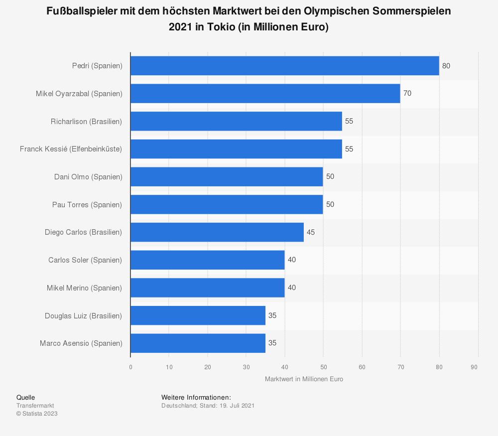 Statistik: Fußballspieler mit dem höchsten Marktwert bei den Olympischen Sommerspielen 2021 in Tokio (in Millionen Euro) | Statista