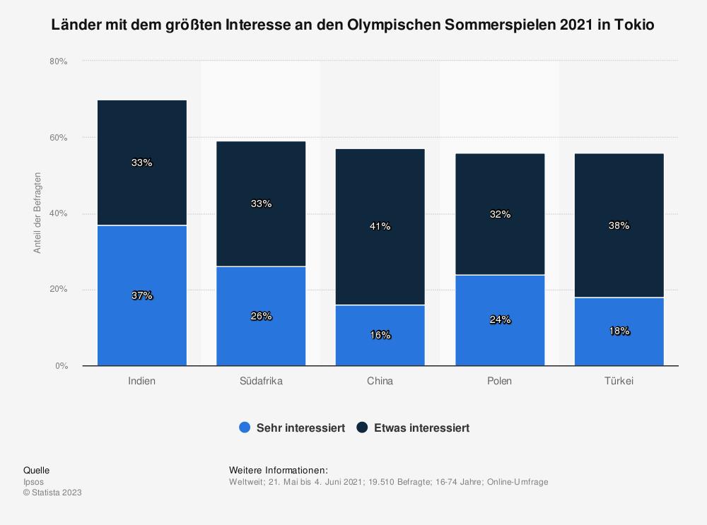 Statistik: Länder mit dem größten Interesse an den Olympischen Sommerspielen 2021 in Tokio | Statista