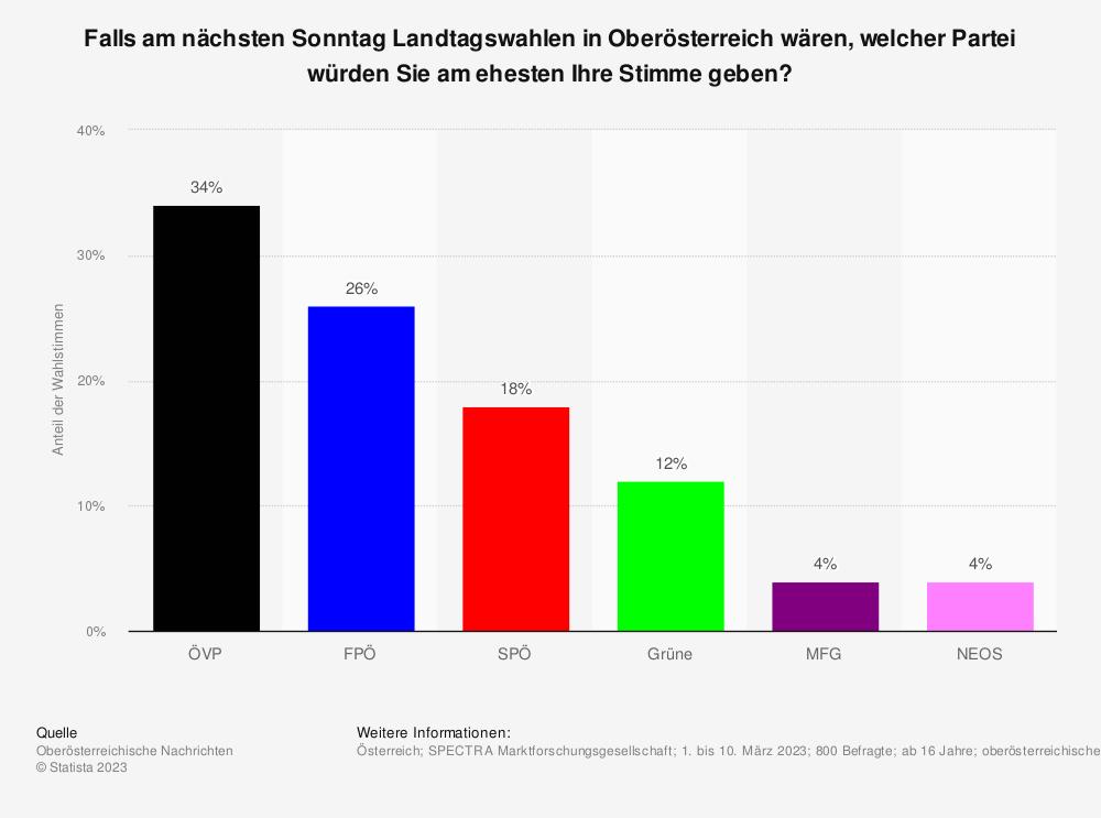 Statistik: Welche Partei würden Sie wählen, wenn am nächsten Sonntag Landtagswahl wäre? | Statista