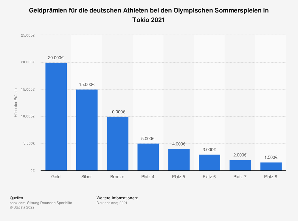 Statistik: Geldprämien für die deutschen Athleten bei den Olympischen Sommerspielen in Tokio 2021   Statista