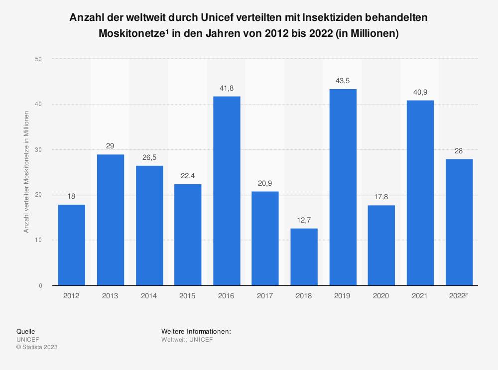 Statistik: Anzahl der weltweit durch Unicef verteilten mit Insektiziden behandelten Moskitonetze* in den Jahren von 2009 bis 2019 (in Millionen) | Statista