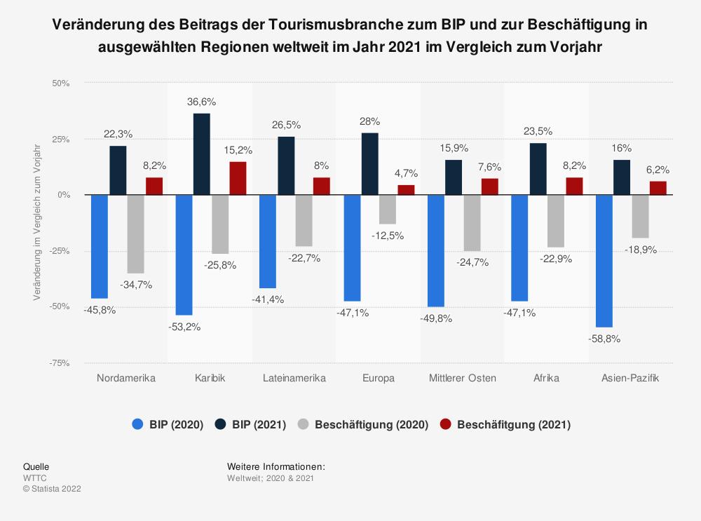 Statistik: Veränderung des Beitrags der Tourismusbranche zum BIP und zur Beschäftigung in ausgewählten Regionen weltweit im Jahr 2020 im Vergleich zum Vorjahr | Statista
