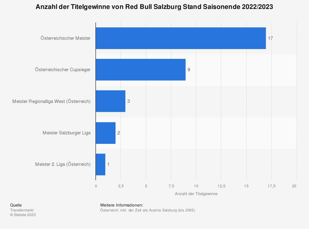 Statistik: Anzahl der Titelgewinne von Red Bull Salzburg Stand Saisonende 2020/2021 | Statista