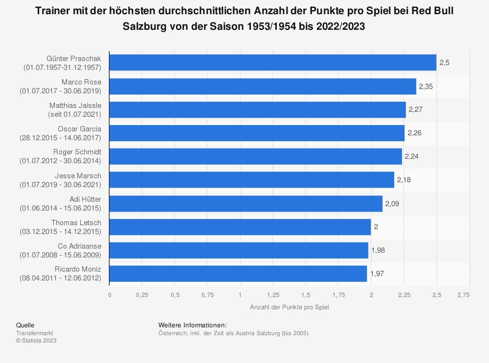 Statistik: Trainer mit der höchsten durchschnittlichen Anzahl der Punkte pro Spiel bei Red Bull Salzburg von der Saison 1953/1954 bis 2020/2021 | Statista