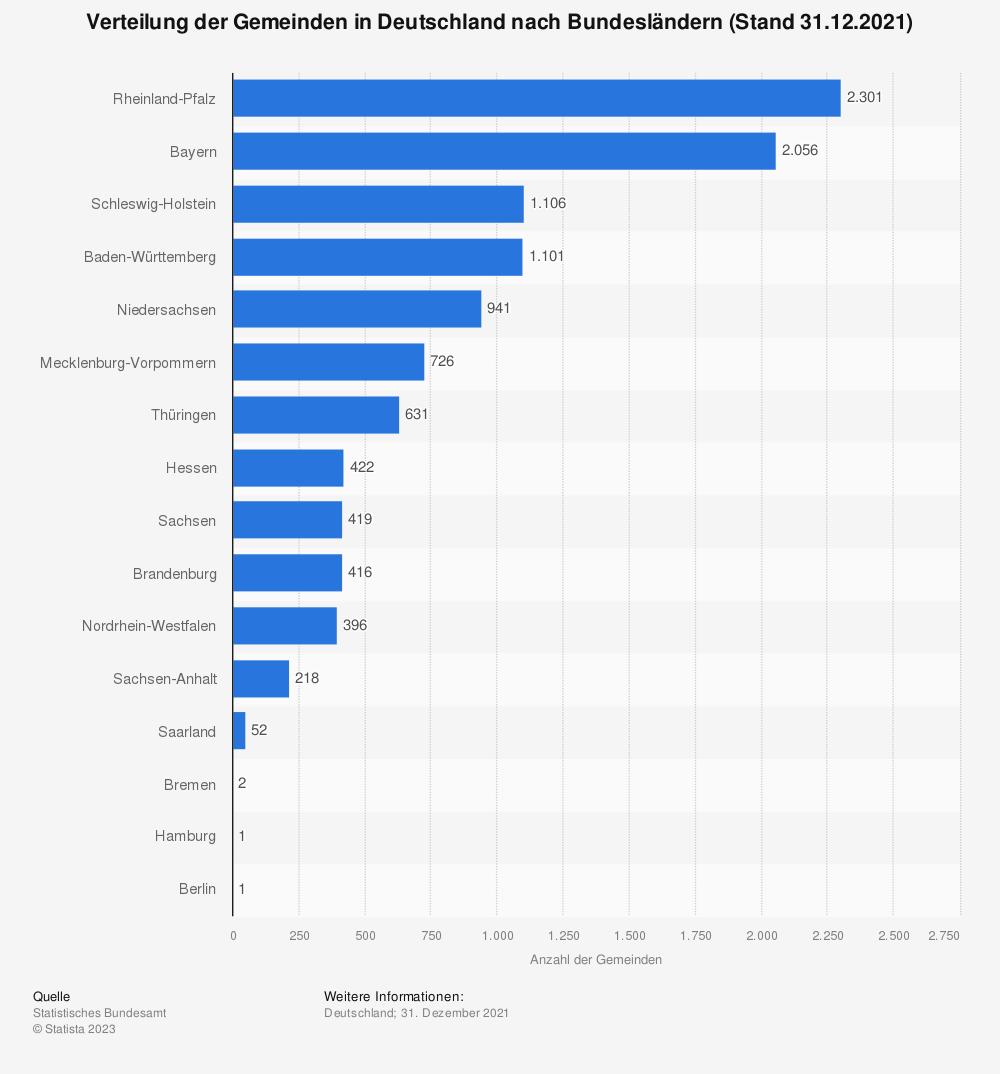 Statistik: Verteilung der Gemeinden in Deutschland nach Bundesländern (Stand 31.12.2019) | Statista