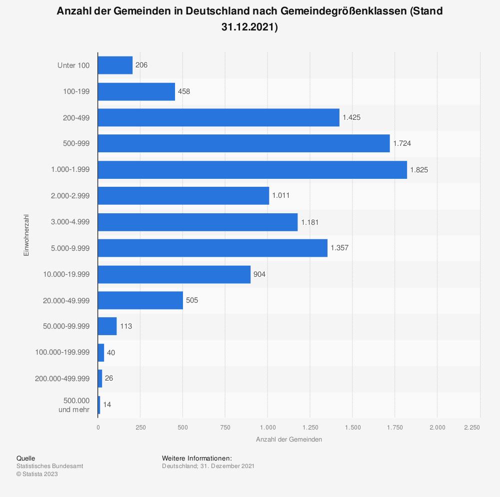 Statistik: Anzahl der Gemeinden in Deutschland nach Gemeindegrößenklassen (Stand 31.12.2018) | Statista
