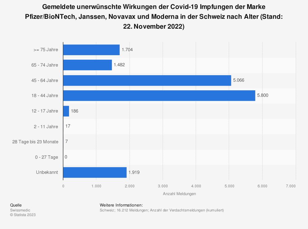 Statistik: Gemeldete unerwünschte Wirkungen der Covid-19 Impfungen der Marke Pfizer/BioNTech und Moderna  in der Schweiz nach Alter (Stand: 23. Juli 2021) | Statista