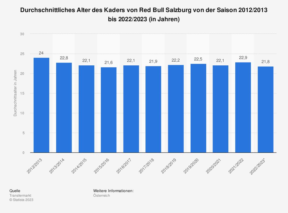 Statistik: Durchschnittliches Alter des Kaders von Red Bull Salzburg von der Saison 2011/2012 bis 2021/2022 (in Jahren) | Statista