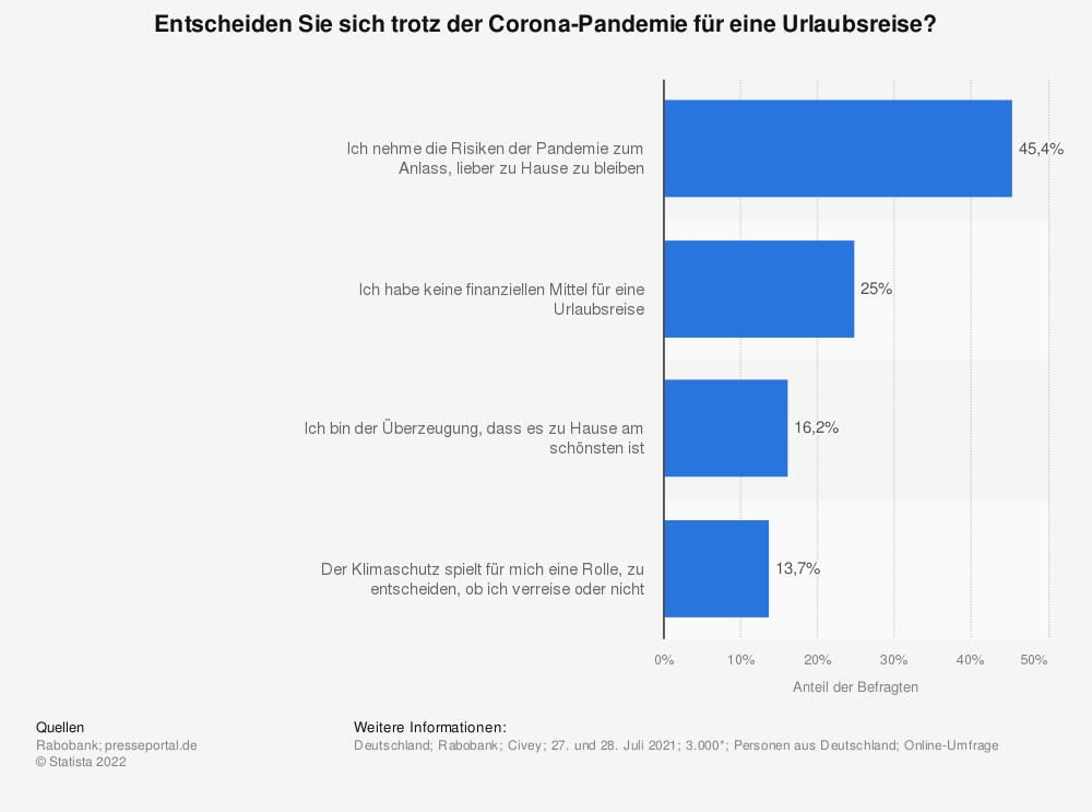 Statistik: Entscheiden Sie sich trotz der Corona-Pandemie für eine Urlaubsreise?   Statista