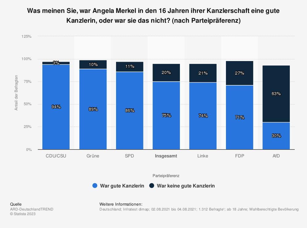 Statistik: Was meinen Sie, war Angela Merkel in den 16 Jahren ihrer Kanzlerschaft eine gute Kanzlerin, oder war sie das nicht? (nach Parteipräferenz) | Statista