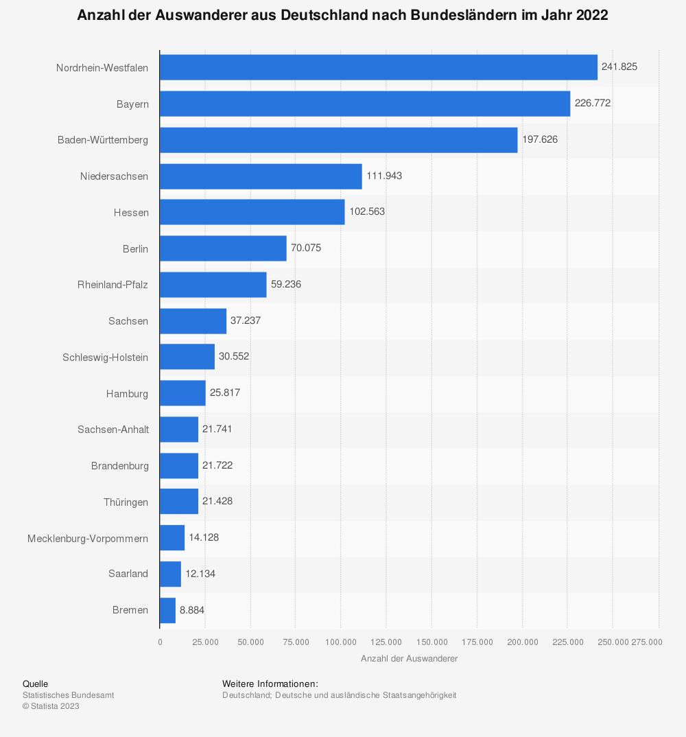 Statistik: Anzahl der Auswanderer aus Deutschland nach Bundesländern im Jahr 2017 | Statista