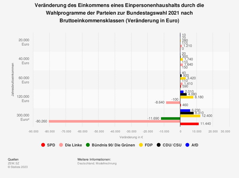 Statistik: Veränderung des Einkommens eines Einpersonenhaushalts durch die Wahlprogramme der Parteien zur Bundestagswahl 2021 nach Bruttoeinkommensklassen (Veränderung in Euro) | Statista