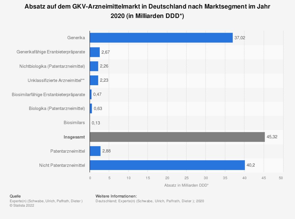 Statistik: Absatz auf dem GKV-Arzneimittelmarkt in Deutschland nach Marktsegment im Jahr 2019 (in Milliarden DDD*)   Statista