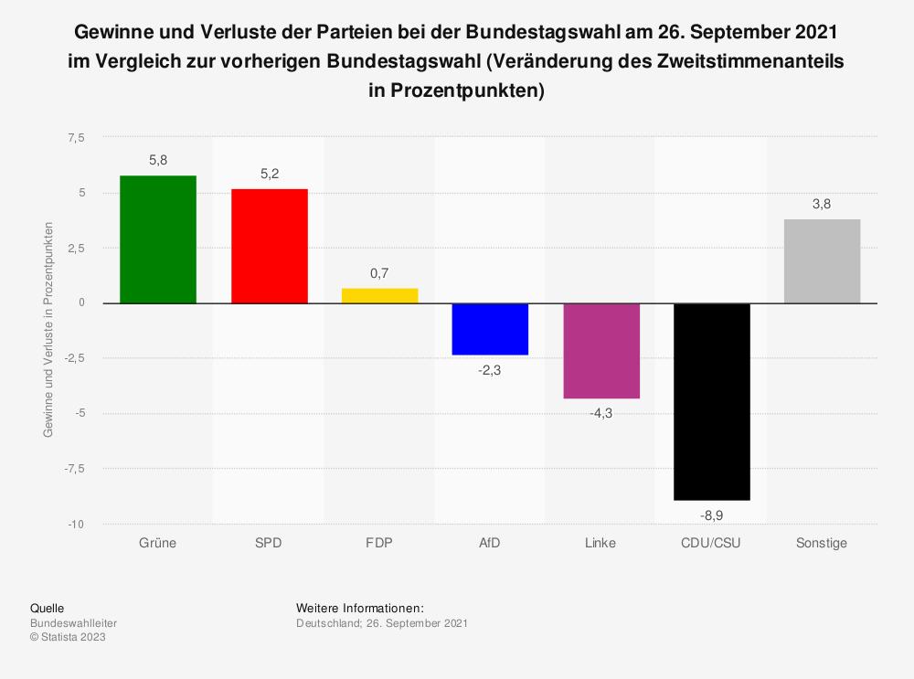 Statistik: Gewinne und Verluste der Parteien bei der Bundestagswahl am 26. September 2021 im Vergleich zur vorherigen Bundestagswahl (vorläufiges Ergebnis; Veränderung des Zweitstimmenanteils in Prozentpunkten) | Statista