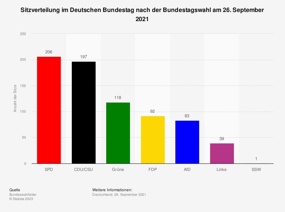 Statistik: Sitzverteilung im Deutschen Bundestag nach der Bundestagswahl am 26. September 2021 (vorläufiges Ergebnis)   Statista