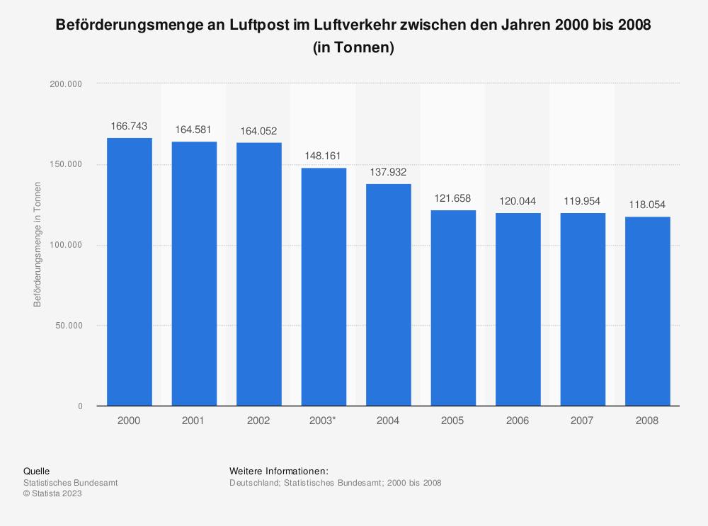 Statistik: Beförderungsmenge an Luftpost im Luftverkehr zwischen den Jahren 2000 bis 2008 (in Tonnen)   Statista