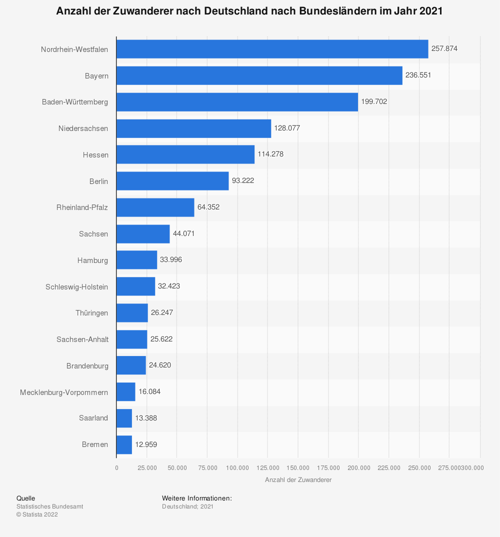 Statistik: Anzahl der Zuwanderer nach Deutschland nach Bundesländern im Jahr 2019 | Statista