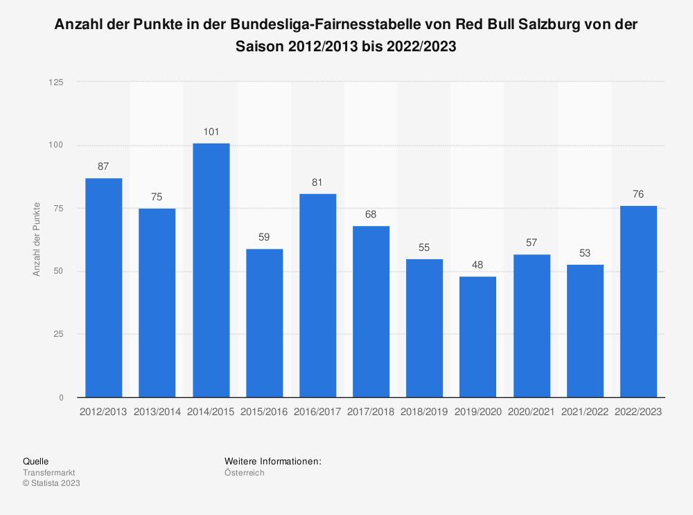 Statistik: Anzahl der Punkte in der Bundesliga-Fairnesstabelle von Red Bull Salzburg von der Saison 2010/2011 bis 2020/2021 | Statista