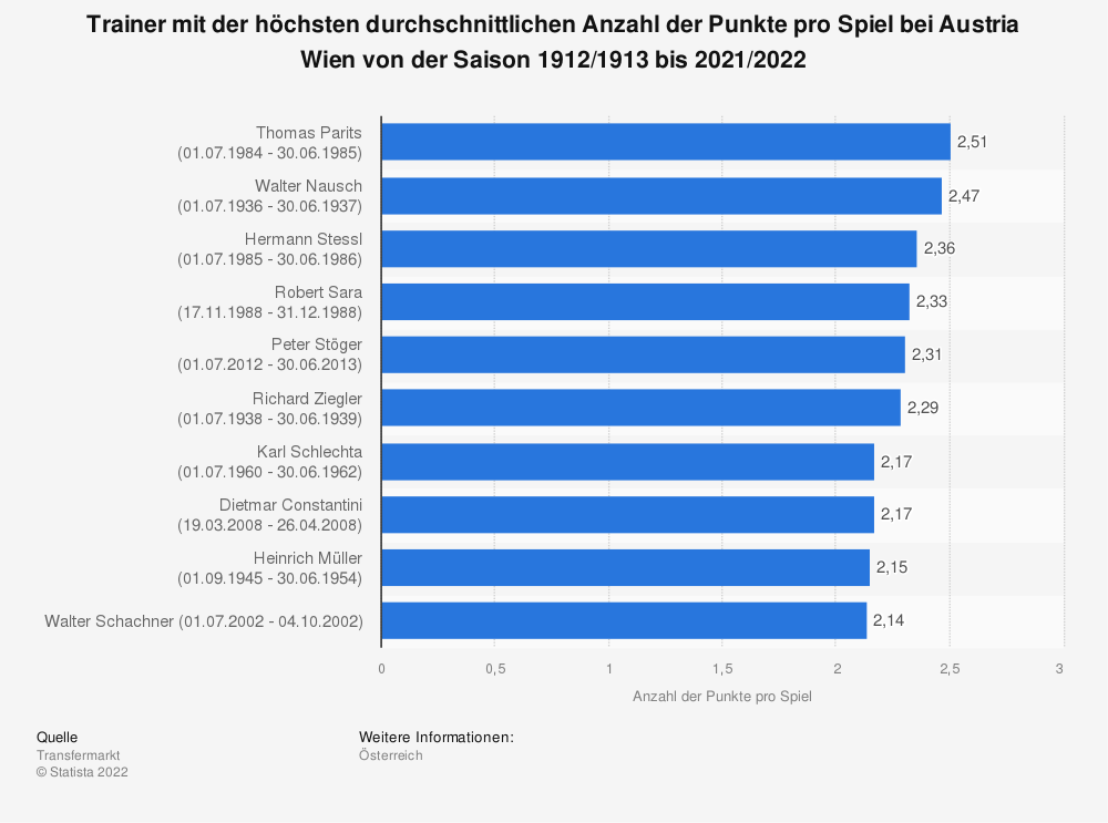 Statistik: Trainer mit der höchsten durchschnittlichen Anzahl der Punkte pro Spiel bei Austria Wien von der Saison 1912/1913 bis 2020/2021   Statista