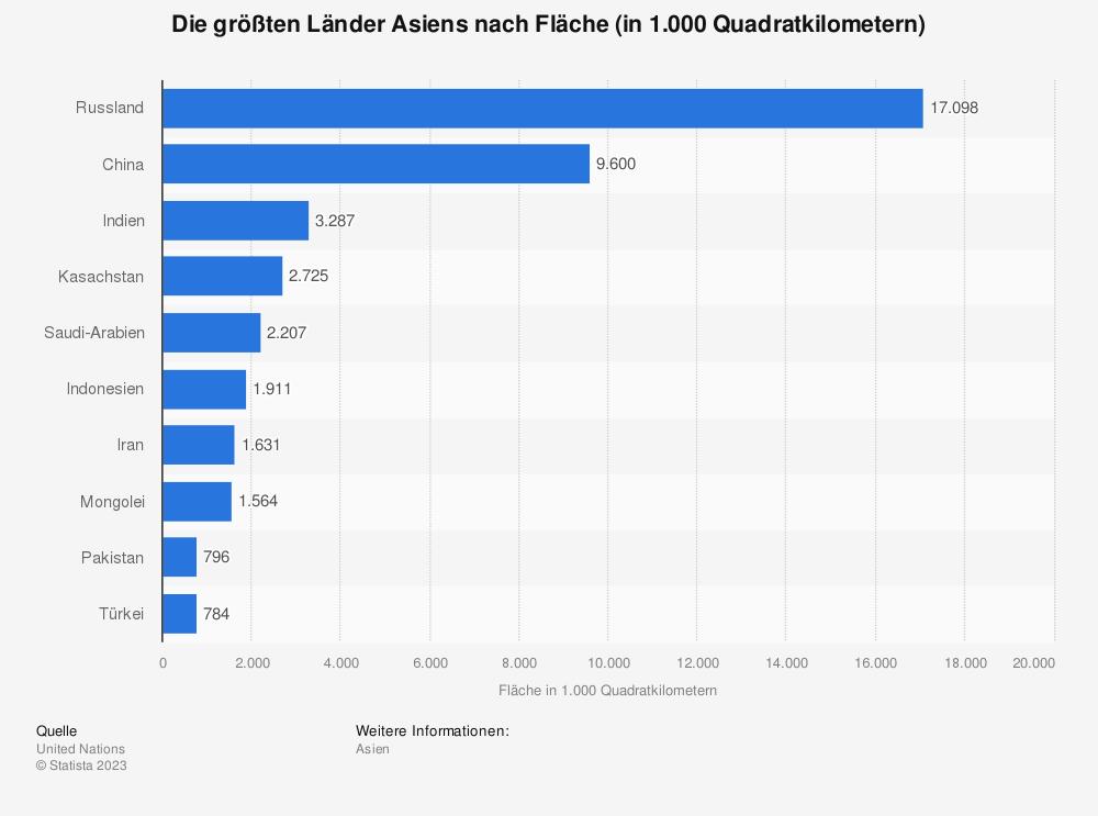 Statistik: Die größten Länder Asiens nach Fläche (in 1.000 Quadratkilometern) | Statista