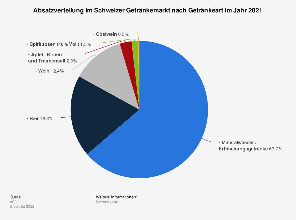 Statistik: Absatzverteilung im Schweizer Getränkemarkt nach Getränkeart im Jahr 2020   Statista